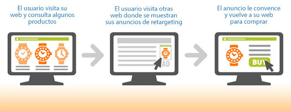 remarketing o retargeting