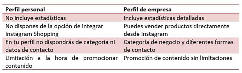 Perfiles Instagram empresa vs personal